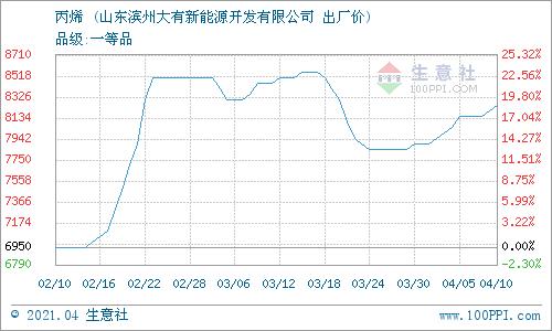 生意社:4月10日滨州大有丙烯报价上调