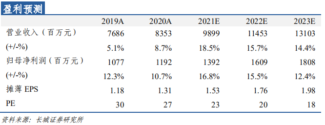 【长城轻工张潇团队】*索菲亚*20年报及21Q1预告点评:20年大宗高增业绩符合预期,21Q1淡季不淡表现亮眼