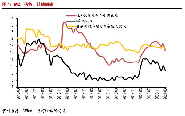 【浙商宏观||李超】3月金融数据:信用全面收缩的开始