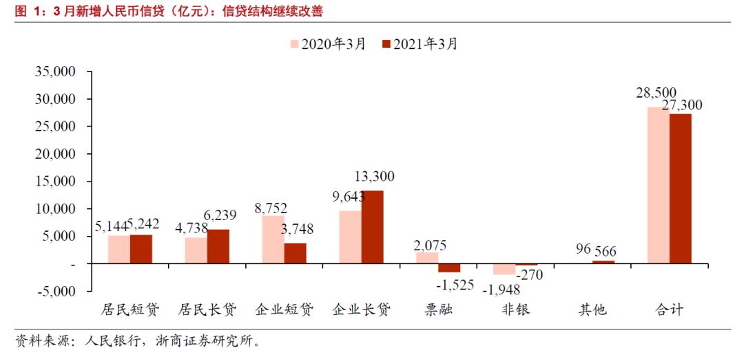 【浙商||银行】3月社融:印证稳杠杆,需求超预期