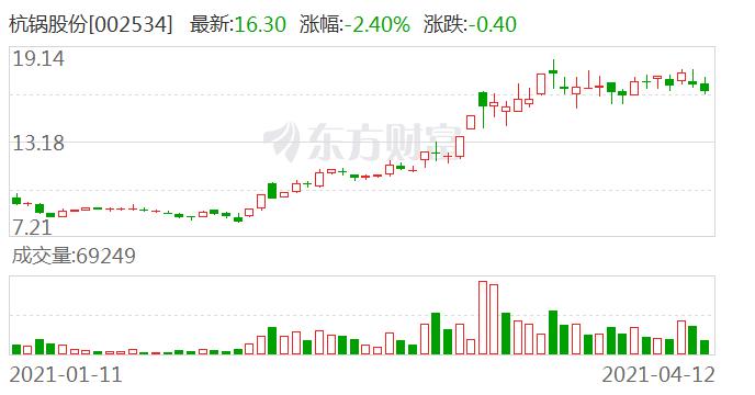 杭锅股份:与佳兴热电签订两份商务合同 合计金额3.82亿元占公司上年营收7.13%