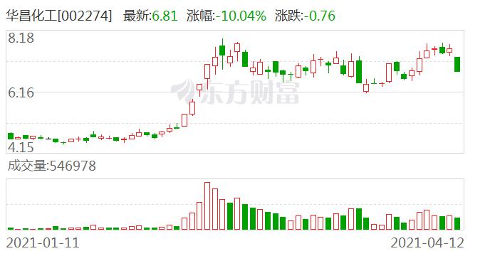 一季报预喜:业绩预增26倍的华昌化工跌停 背后有玄机
