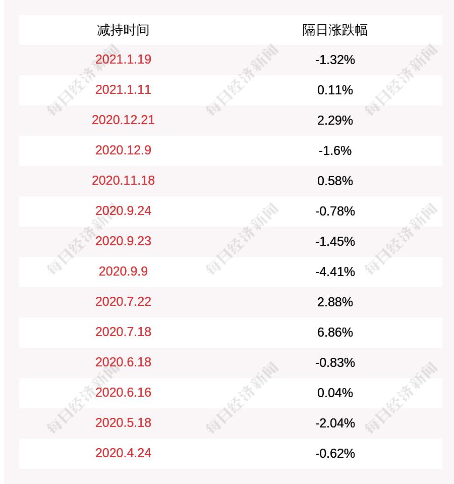 天奥电子:尹湘艳、陈斌、邹涌泉、叶静减持约11万股