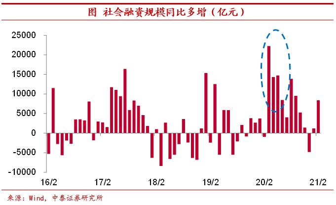 惯性复苏势犹在 ——宏观经济和资本市场春季展望