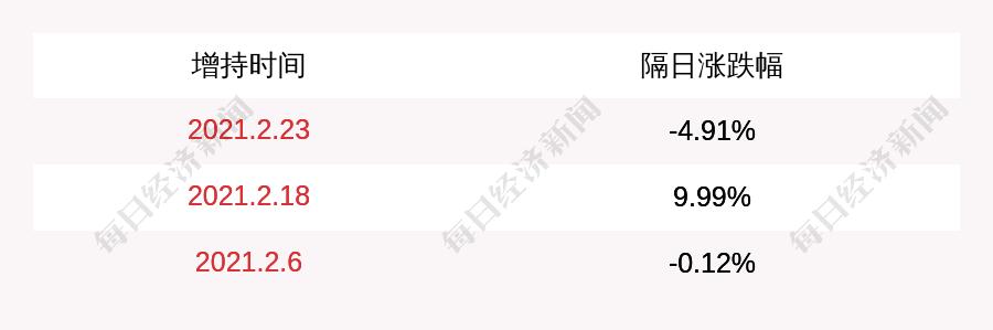 中国宝安:持股5%以上股东韶关高创增持200万股