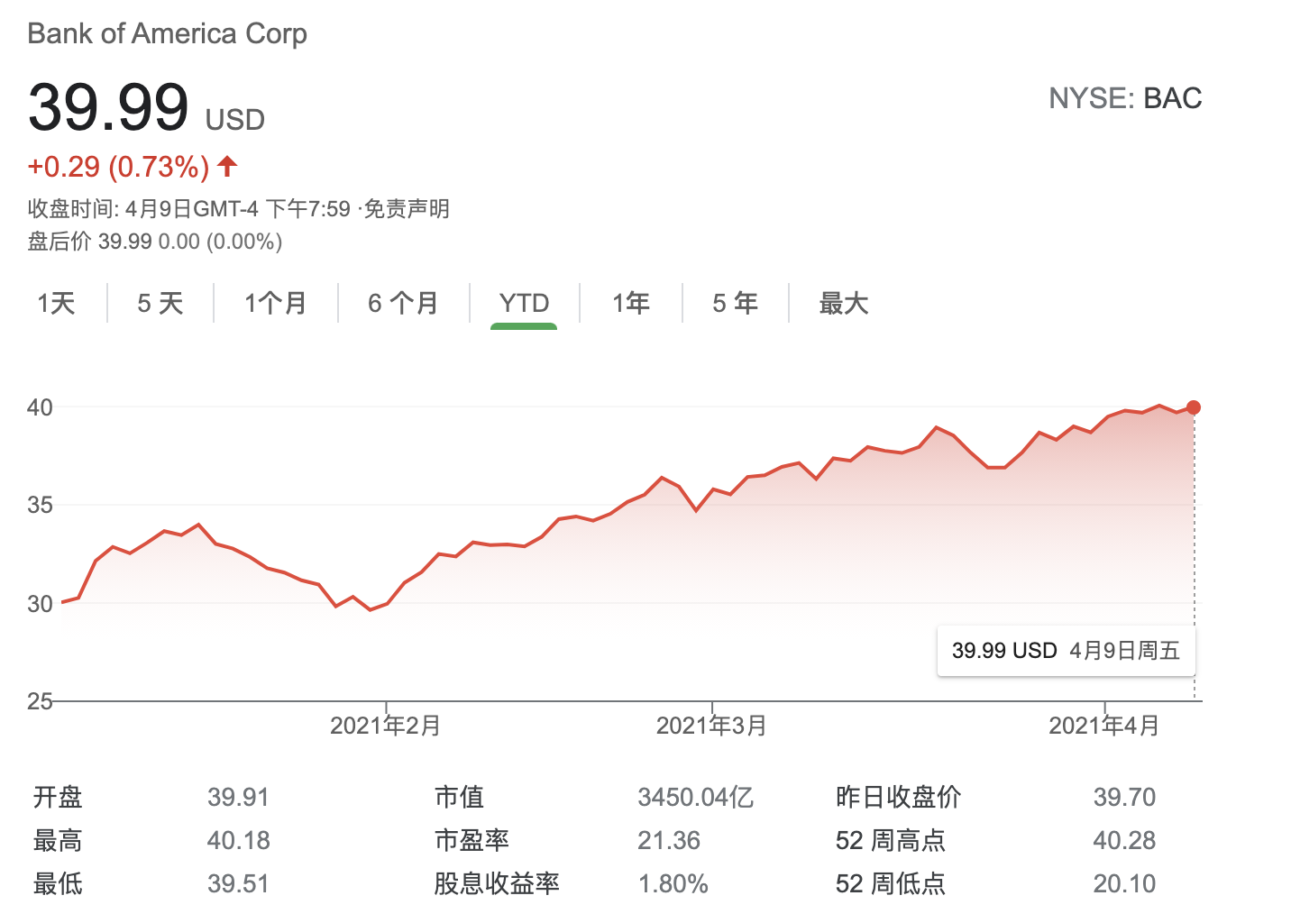 美股一季报揭幕 RBC:金融股有望超预期 美银将成最大赢家