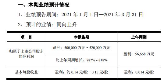 半导体显示行业供需紧张 京东方A预计一季度净利同比最高翻8倍
