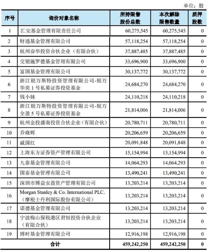 荣盛石化126亿市值解禁上市 振德医疗股东收益293%