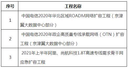 中国电信京津冀(ROADM、OTN)需求及阿里1.8T应急工程采购,华为中标