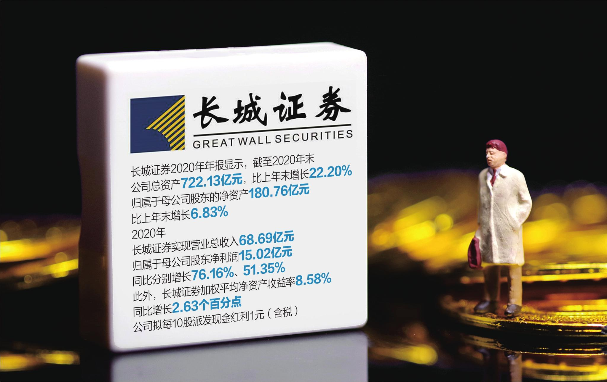 """长城证券去年业务收入""""两增两降"""" 财富管理业务占34%"""