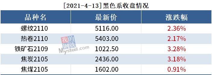黑色持仓日报丨铁矿涨逾3%,永安增持1.6万手螺纹多单