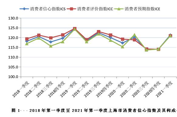 一季度上海消费者信心指数明显回升 买车指数有较大涨幅