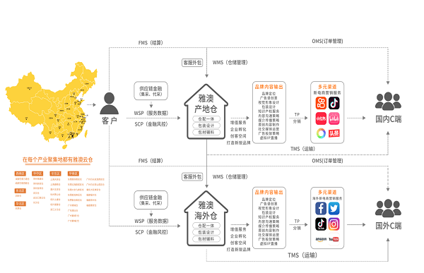 清科文创投资消费科技细分龙头企业雅澳供应链