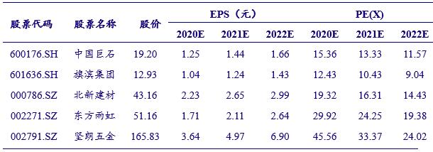 【银河建材王婷】行业动态 2021.3丨旺季来临,关注一季报超预期公司