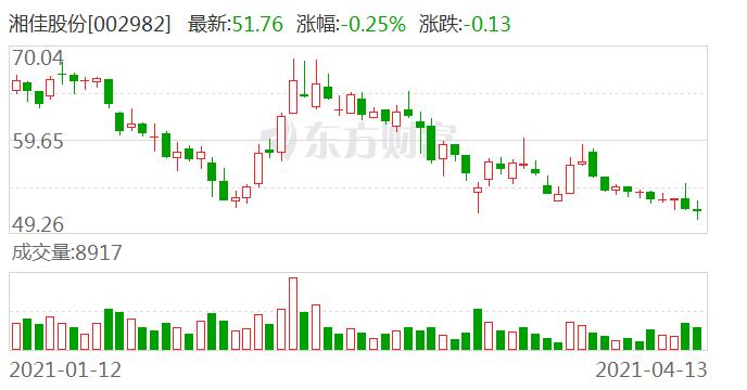 湘佳股份:一季度净利预降超九成 饲料原材料价格大涨