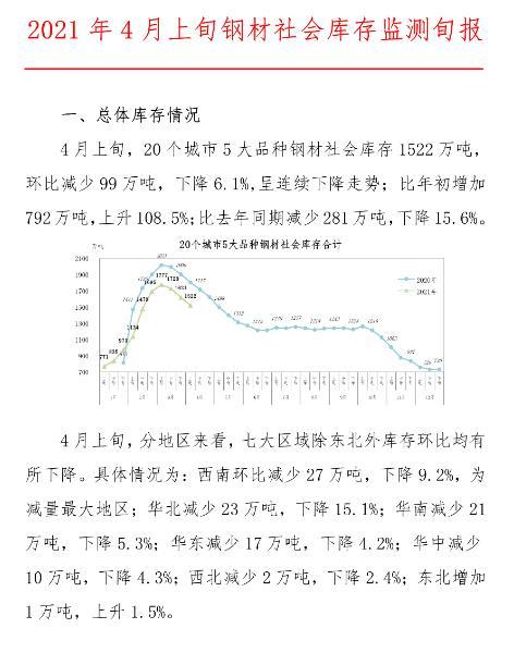 中钢协:4月下旬钢材社会库存环比下降6.1%,呈连续下