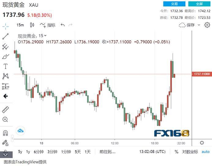 极为关键的CPI数据出炉:市场暴动!美元跌破92、现货黄金站上1740美元/盎司