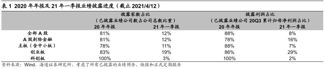 【海通策略】业绩继续改善——21年一季报业绩预告点评?(荀玉根、李影、郑子勋)