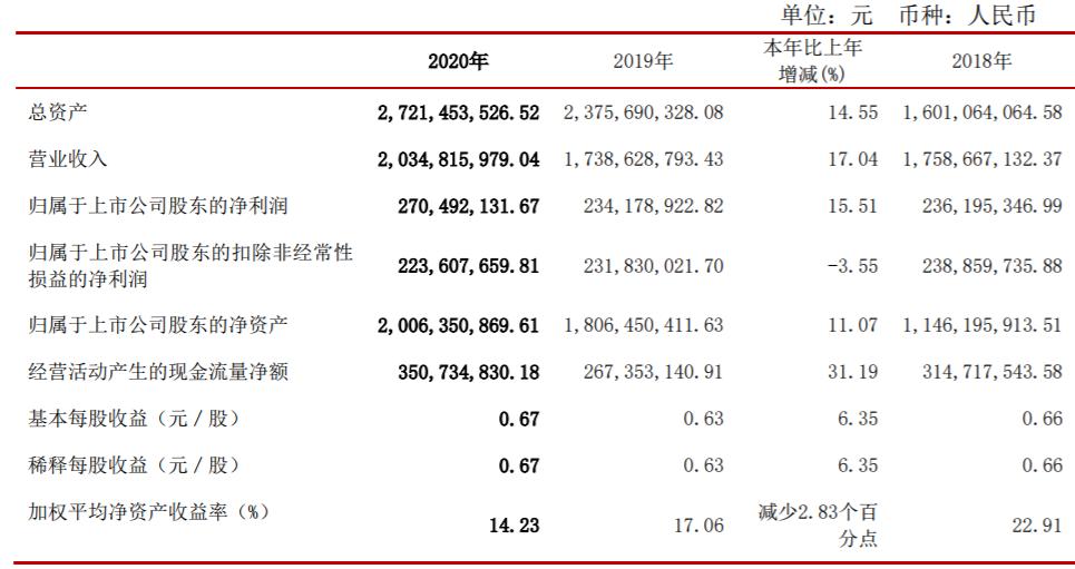 松霖科技:2020年净利润2.7亿元 同比增15.5%