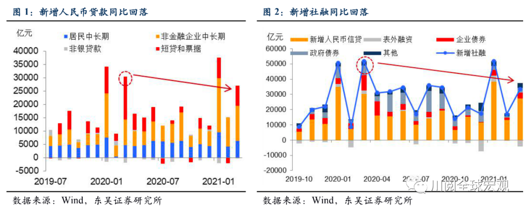 东吴宏观陶川:社融遇冷 房贷需求为何居高不下?