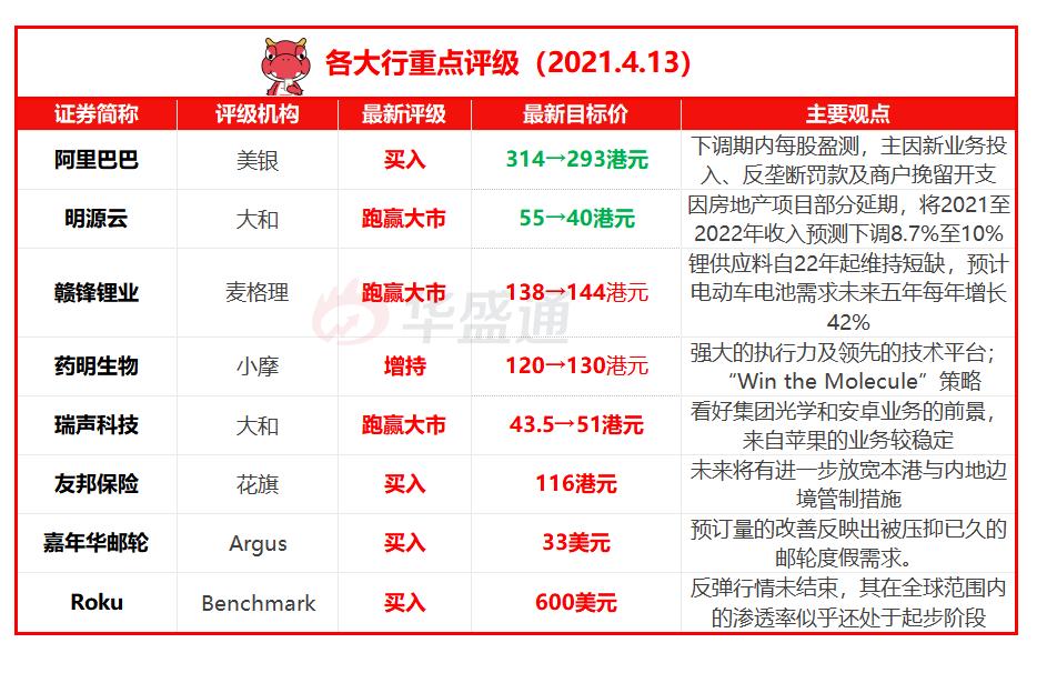 每日大行评级丨美银下调阿里目标价,嘉年华邮轮被看高至33美元