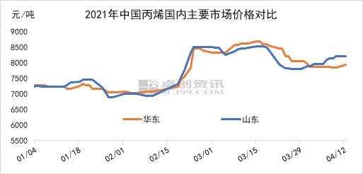 华东PDH装置意外停车 丙烯外销量减少16%