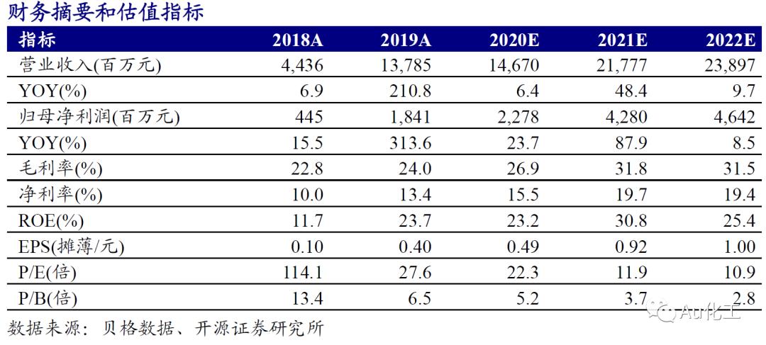 【开源化工】华峰化学2020业绩快报&一季报预告点评:氨纶紧平衡格局持续确立,公司业绩持续环比增长