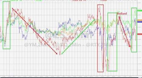 收盘:特斯拉涨近4%,美债收益率上扬,比特币重回6万