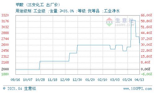 生意社:4月14日漳州三安化工有限公司甲酸价格动态