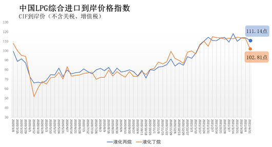 4月5日-11日中国液化丙烷、丁烷综合进口到岸价指数111.14点、102.81点