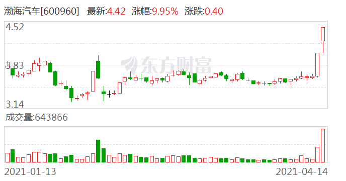 渤海汽车:近3个交易日上涨21.43%