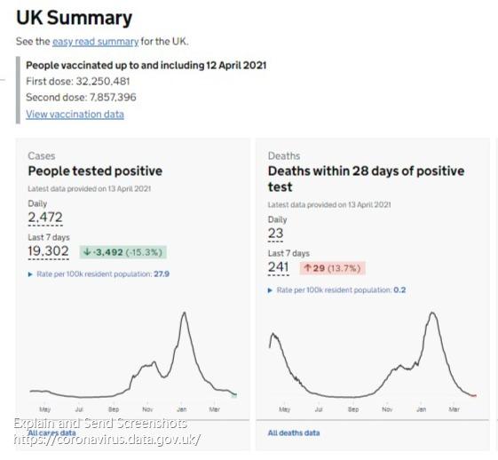 英国新增新冠肺炎确诊病例2474例 累计确诊4375814例