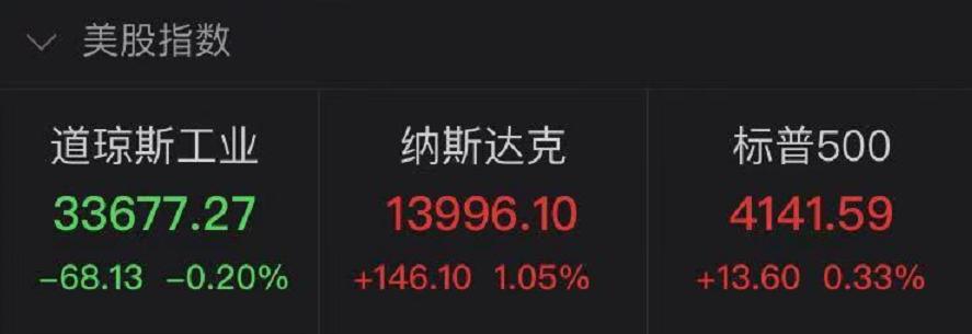 熟悉的味道又来了?美债收益率下跌刺激科技股走高 特斯拉大涨8.6%