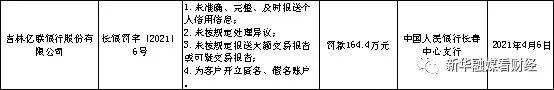 吉林亿联银行被罚超百万 7位相关责任人受处罚