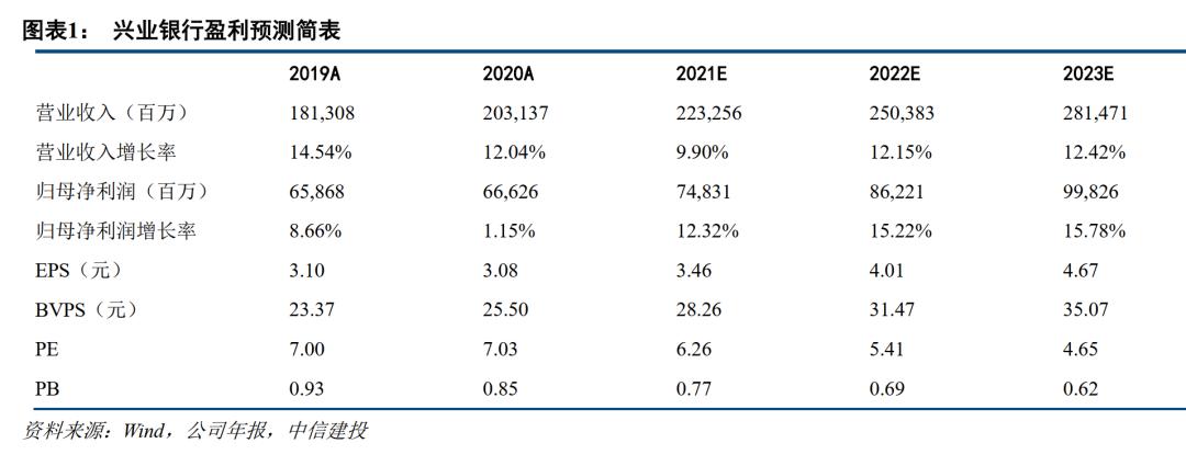 【中信建投金融】兴业银行一季报前瞻:业绩全面领跑、估值显著低估、投资逻辑长短兼备