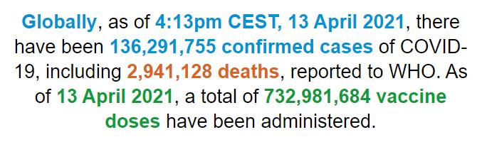 世卫组织:全球新冠肺炎确诊病例超过1亿3629万例