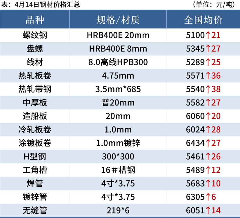 螺纹均价涨回5100,钢价或难持续上涨