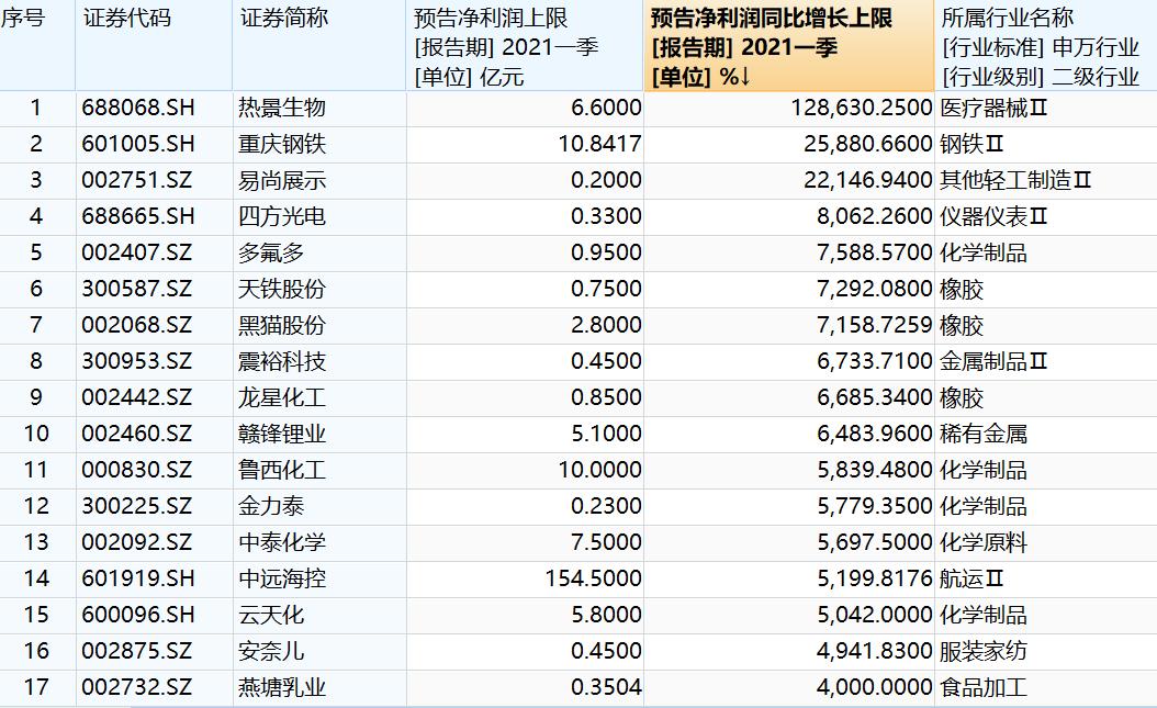 一季报增长王:热景生物业绩狂涨1286倍 周期板块业绩集体爆发