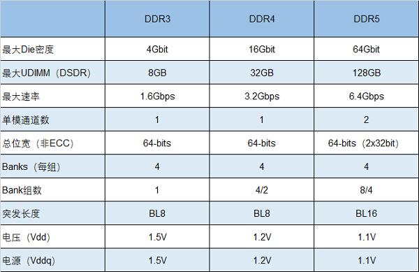 :频率竞速10000MHz,朗科将研发超高频DDR5电竞内存