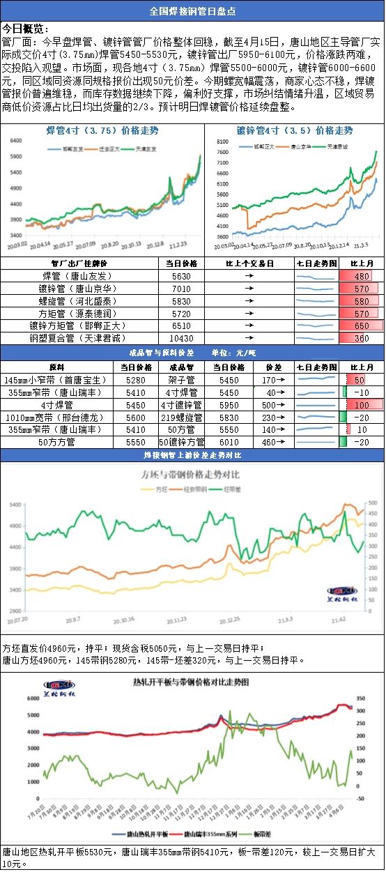 兰格焊接钢管日盘点(4.15): 价格主稳运行 厂商高位出货承压