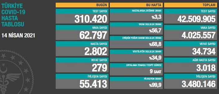 土耳其新增确诊病例62797例 累计确诊超400万