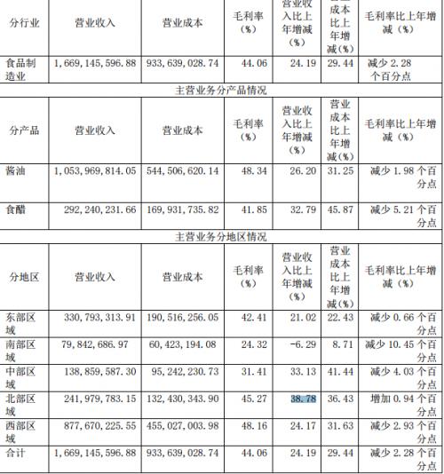 快讯 | 千禾味业去年调味品收入增长30.14%,酱油收入提升26.2%
