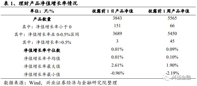【兴证金融 傅慧芳】银行理财产品周报(2021.04.05-2021.04.11):理财净值波动持续加大