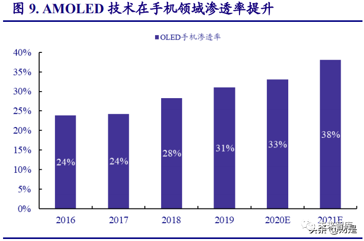 显示面板行业研究报告:LCD供需反转,中国制造腾飞