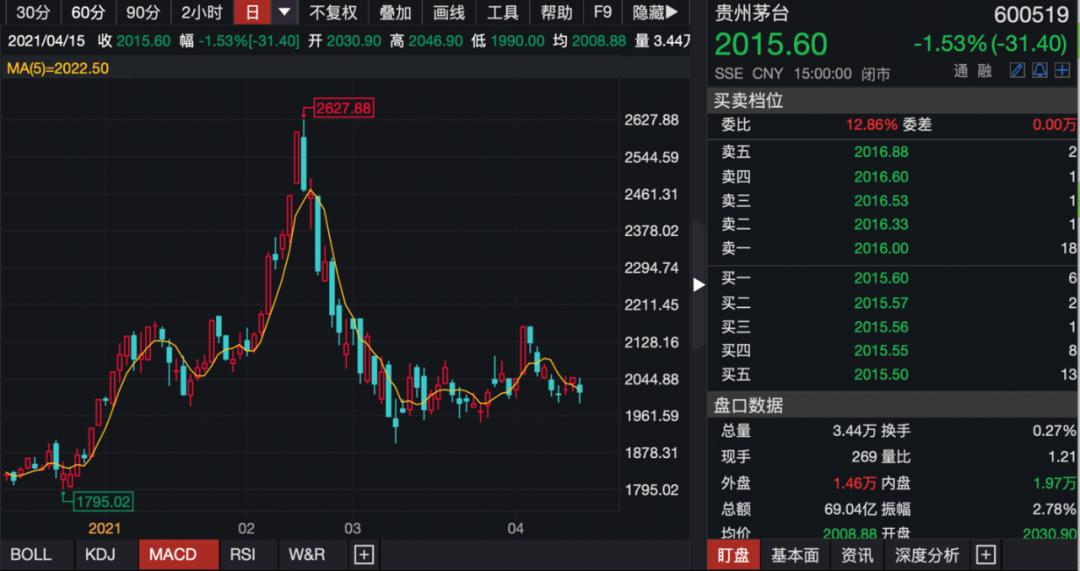 茅台之争:全球最大中国股票基金已加仓 持有茅台最多机构还在卖