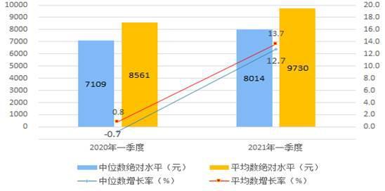 国家统计局:2021年一季度居民收入和消费支出情况