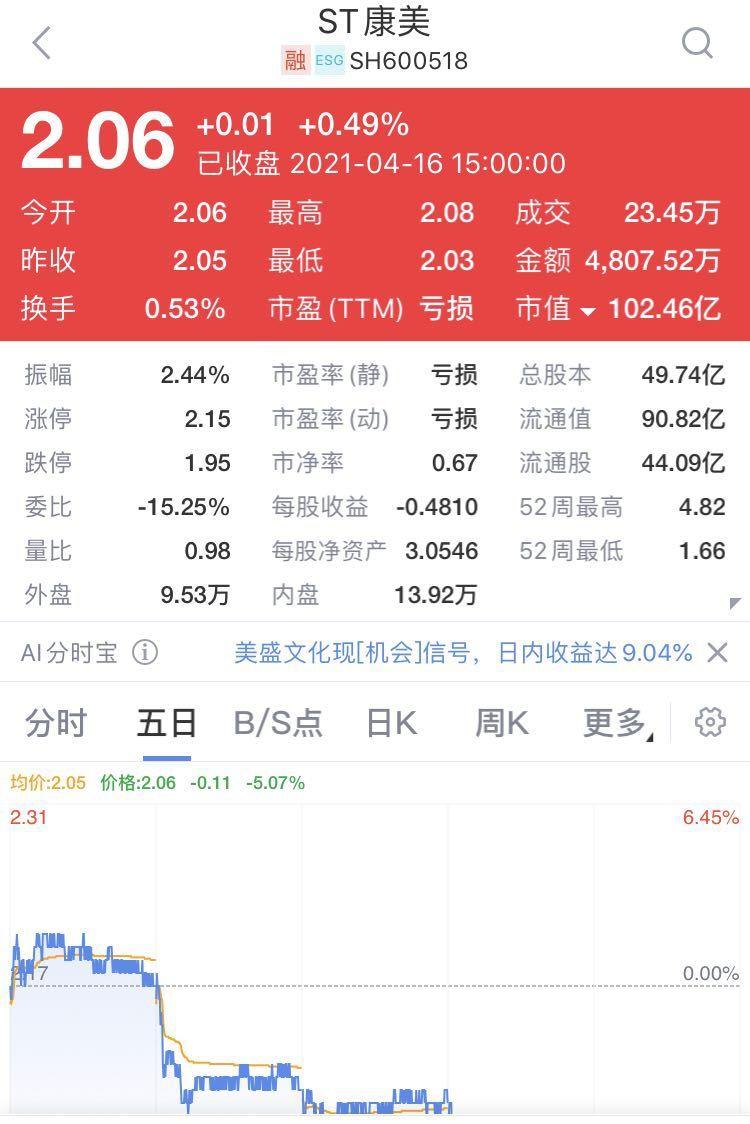 """百亿医药股ST康美又""""爆雷"""":预亏最高299亿 上交所火速关注"""
