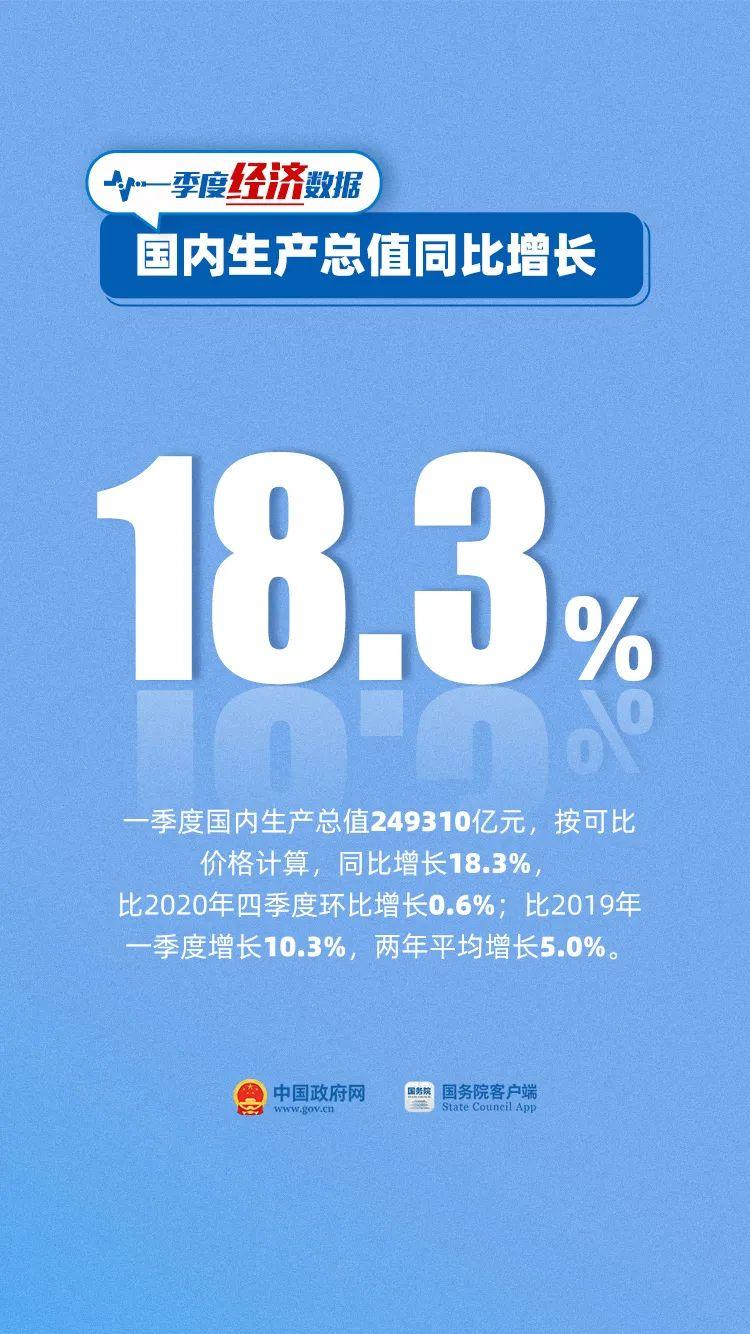 9组数看懂中国经济今年开局!