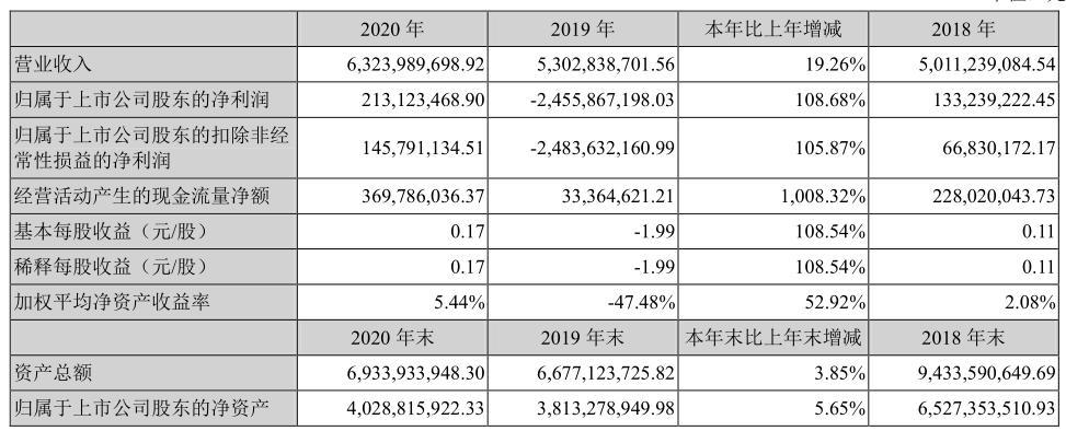 """""""数字货币龙头""""海联金汇去年实现净利2.13亿扭亏为盈 第三方支付营收占比10%"""