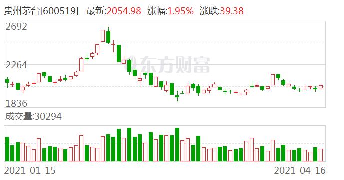 贵州茅台现3笔大宗交易 总成交金额7951.95万元